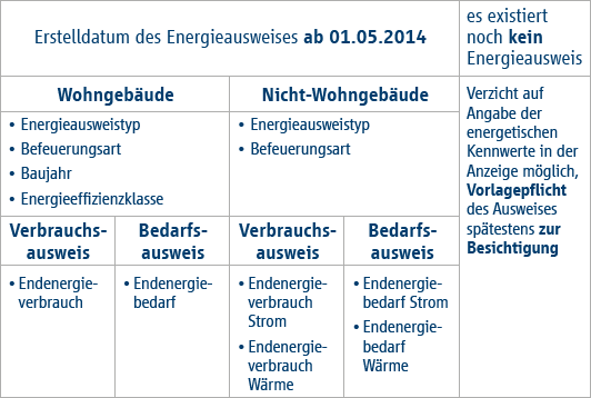 Energieausweis Tabelle bis 30.04.2014